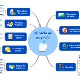 Ejemplo de Modelo de Negocio en Mind Mapping