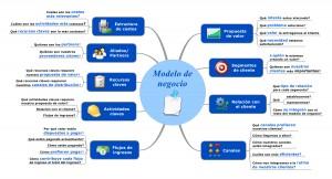 Modelo de negocio 2