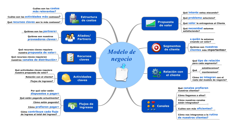 Tema 9: Modelo De Negocio Y Tema 11: Validación del modelo y PMV ...