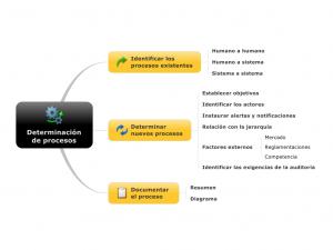 Determinacion de procesos