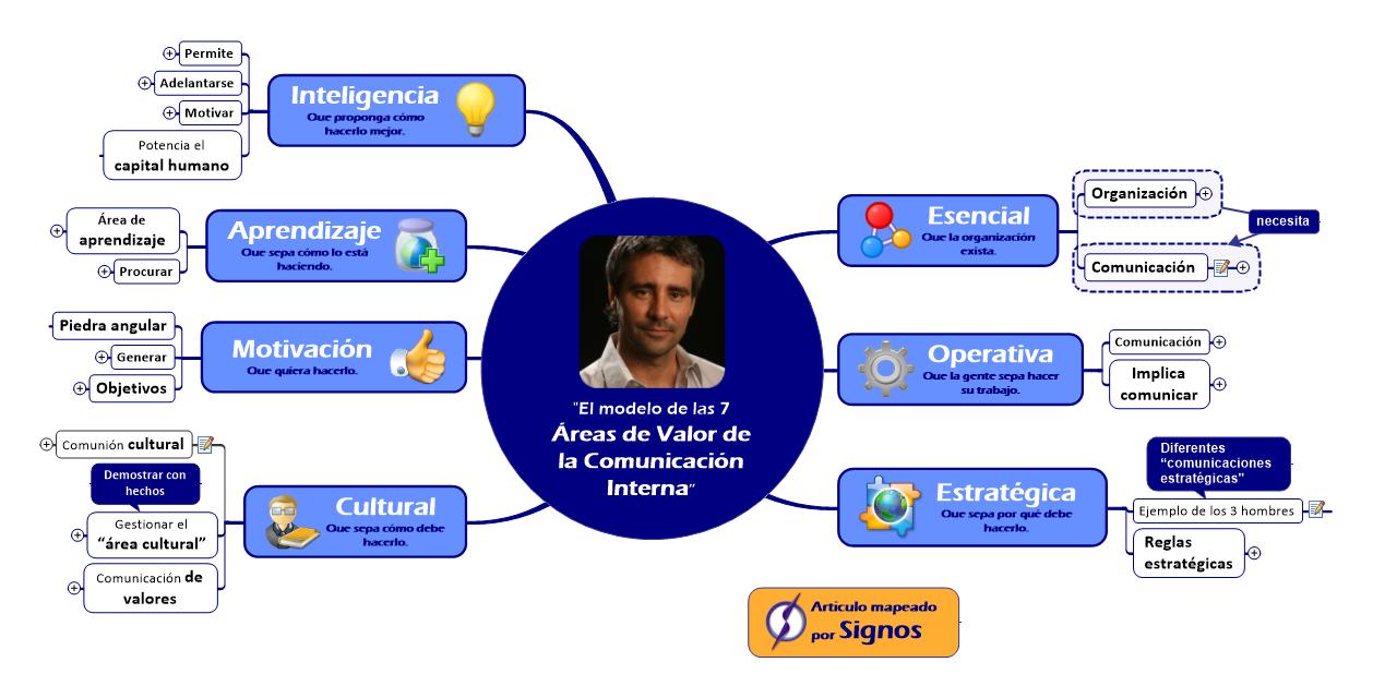 El modelo de las 7 Áreas de Valor de la Comunicación Interna- A. Formanchuck