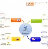 El estrés: enfermedad del siglo XXI en Mapa Mental