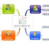 Definicion del Mind Mapping en Mapa Mental
