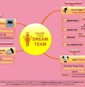 """Mapa Mental para construir su """"Dream Team"""""""