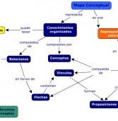 Definición Mapa Conceptual