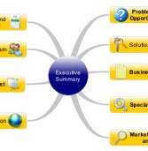 Executive Summary en Mapa Mental