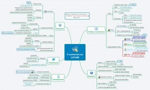 E-comercio en LATAM