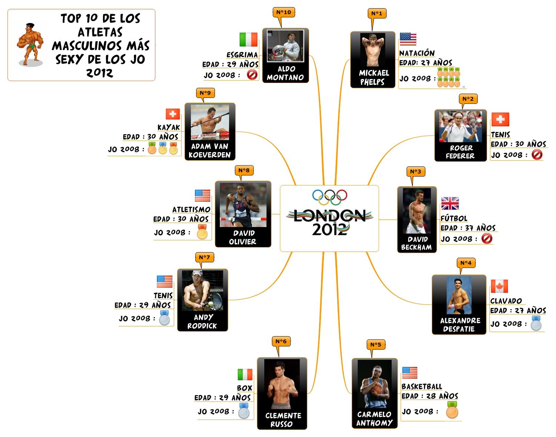 Jo 2012 El Top 10 De Las Atletas Masculinos Mas Sexy Management