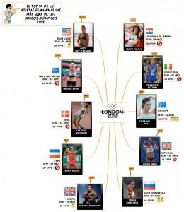 El top 10 de las atletas más sexy de los juegos olimpicos 2012 (femenino)