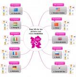 JO 2012 : Top 10 de los países con mas medallas