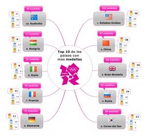 JO2012 Top 10 de los paises con mas medallas