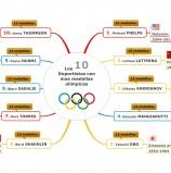 Los 10 deportistas con mas medallas olímpicas