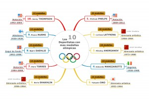 Los 10 deportistas con mas medallas olimpicas