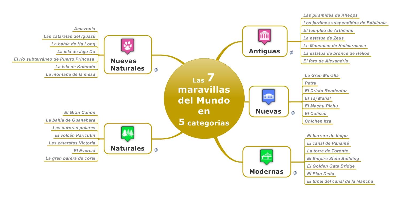mapamental, mind mapping, mind, mapping, mindmap, map, signos, mindjet, mindmanager, mindmanager2012, las 7 maravillas del mundo
