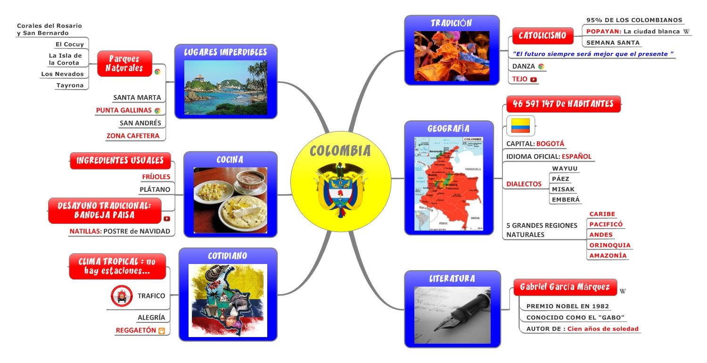 mapamental, mind mapping, mind, mapping, mindmap, map, signos, mindjet, mindmanager, mindmanager2012, viaje, colombia