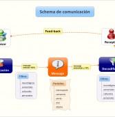 Información: tratamiento, percepción y comunicación