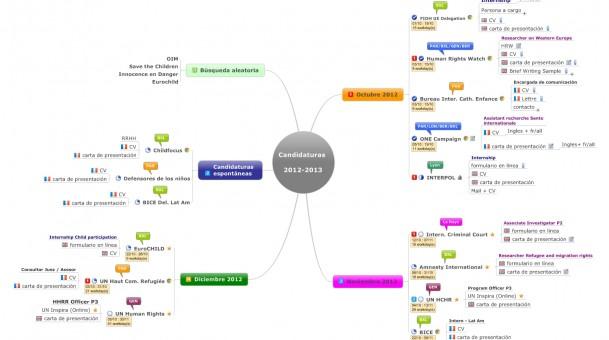 Mind Mapping y búsqueda de empleo