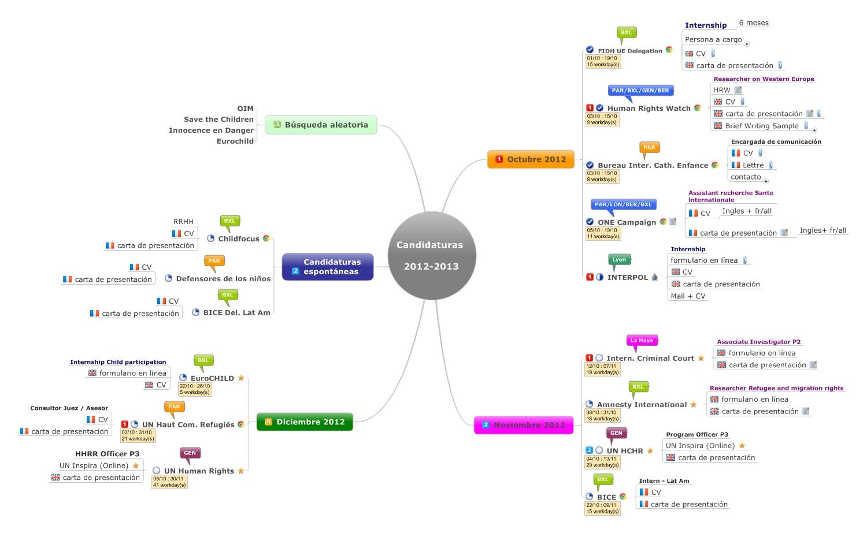 mapamental, mind mapping, mind, mapping, mindmap, map, signos, mindjet, mindmanager, mindmanager2012