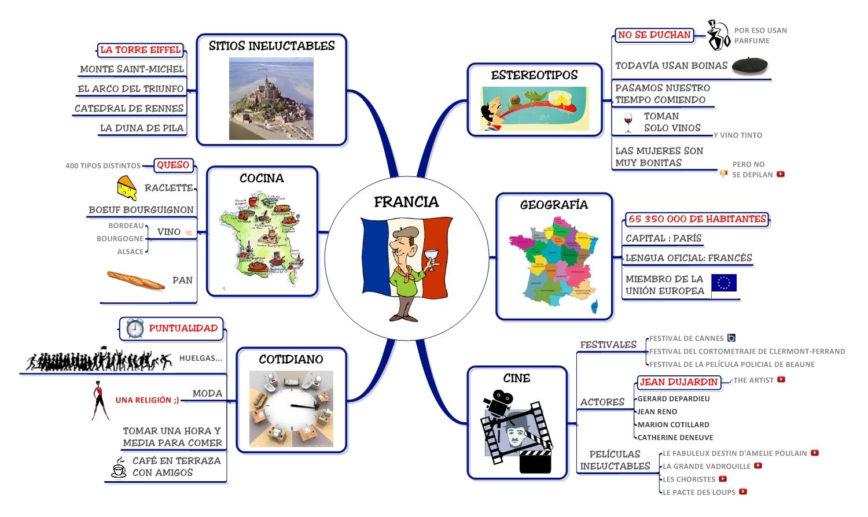 Mapateca : Biblioteca de Mapas Mentales | Management Visual