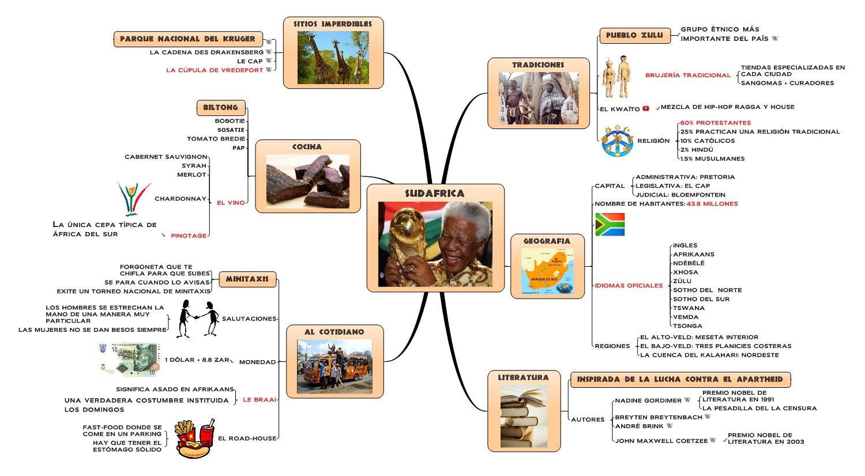 Mind Mapping, Sudáfrica, cultura, viaje, etnia, zúlu, mind, mapping, mapamental, signos, túrismo, sitios imperdibles