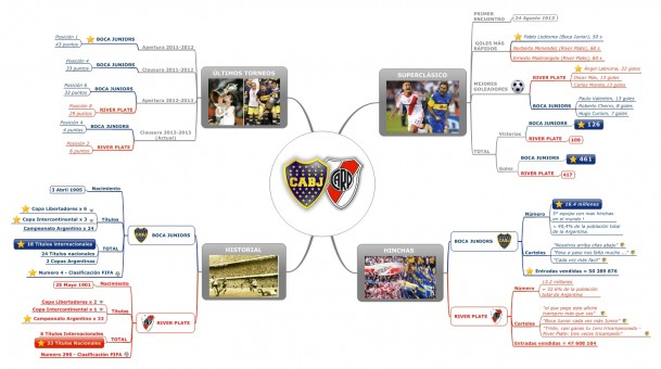 #InfoMapping BOCA VS RIVER : ¡Nuevo partido en Mind Mapping!