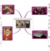 ¡La sorpresiva elección de un Papa argentino : explicación en Mind Mapping!
