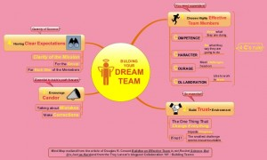 Bulding you Dream Team in 4 steps 5