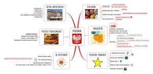 mapamental, mind mapping, mind, mapping, mindmap, map, signos, mindjet, mindmanager, mindmanager2012, polonia, cultura, viaje